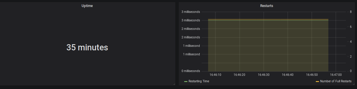 Uptime (35 minutes), Restarting Time (3 milliseconds) and Number of Full Restarts (7)
