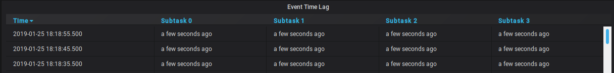Event Time Lag per Subtask of a single operator in the topology. In this case, the watermark is lagging a few seconds behind for each subtask.