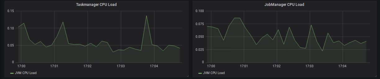 TaskManager & JobManager CPU load.