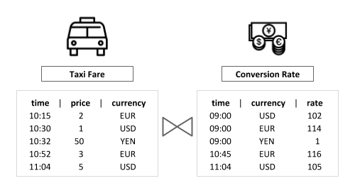 Taxi Fares and Conversion Rates