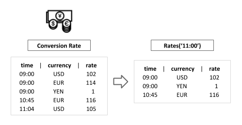 Temporal Table Join between Taxi Fares and Conversion Rates