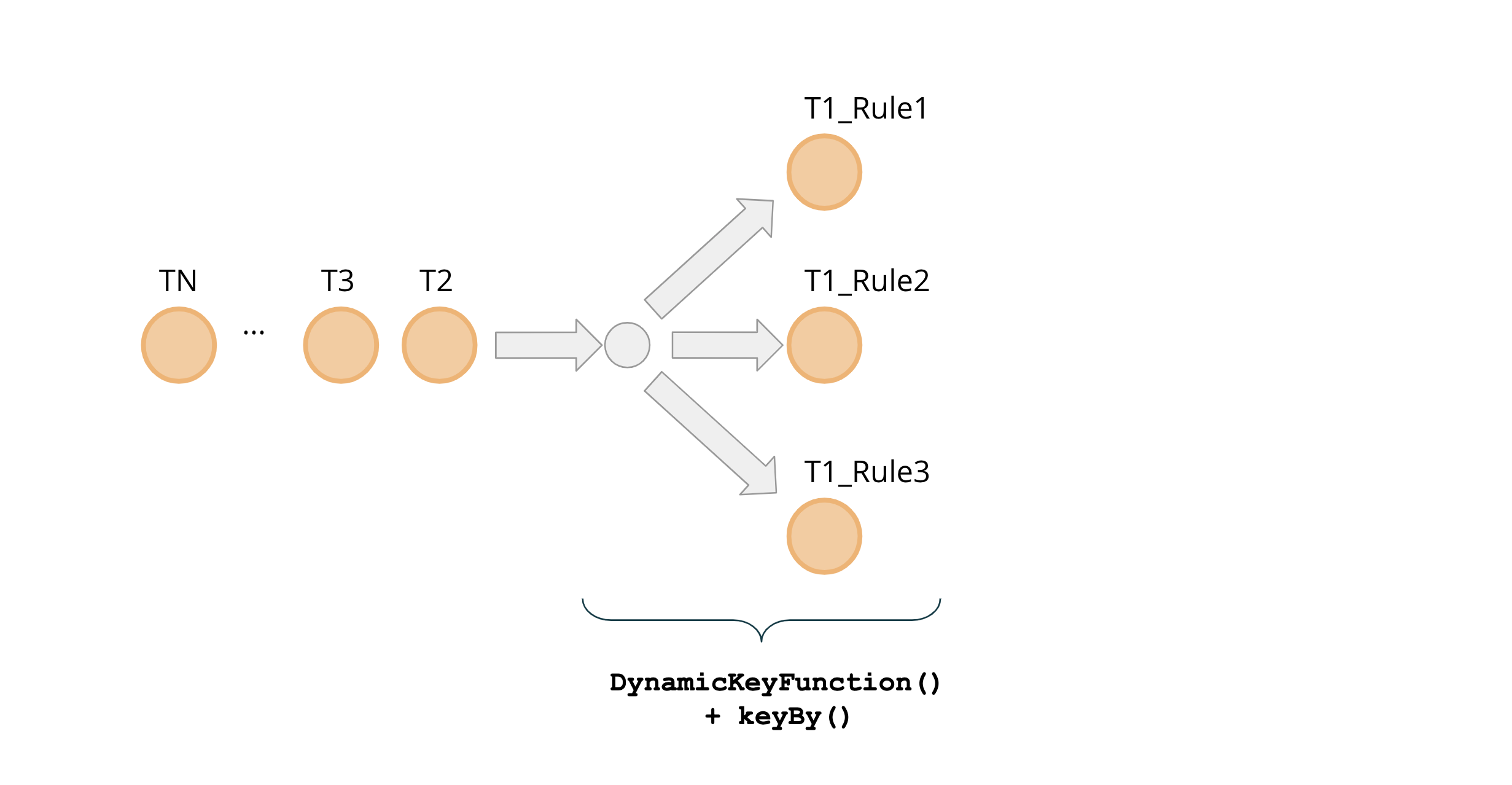Figure 3: Forking events with Dynamic Key Function
