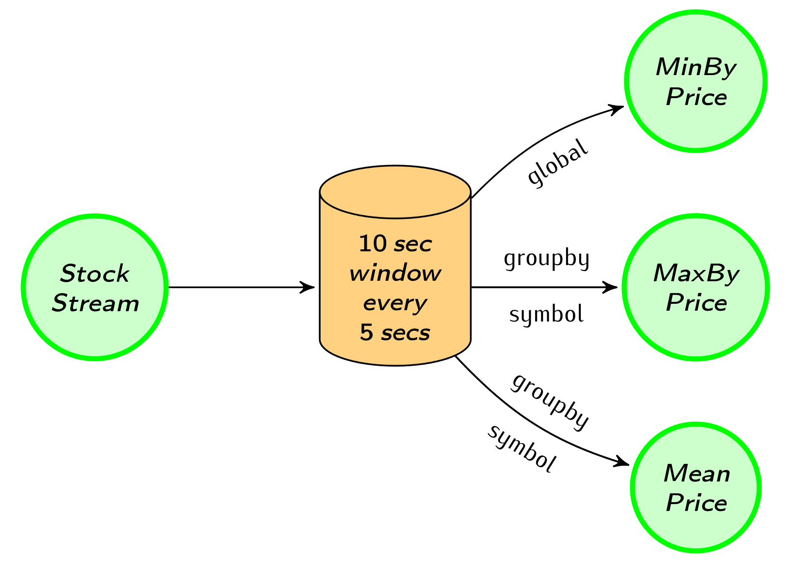 Basic windowing aggregations