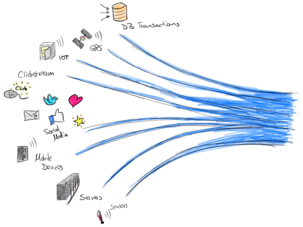 Apache Flink: Continuous Queries on Dynamic Tables