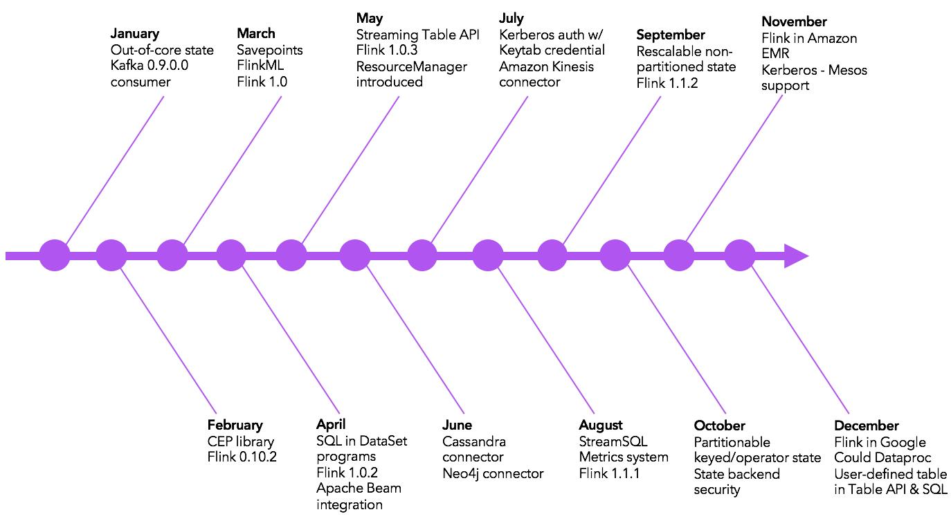 Apache Flink: Apache Flink in 2016: Year in Review