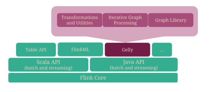 Apache Flink: Introducing Gelly: Graph Processing with