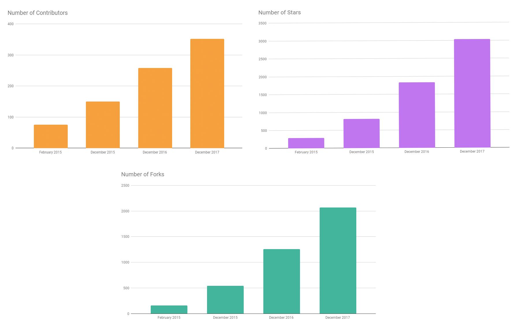 Apache Flink: Apache Flink in 2017: Year in Review