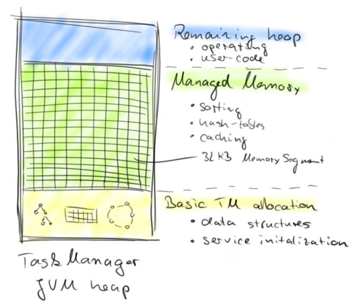 découpage de la Heap en MemorySegment (ByteBuffer)