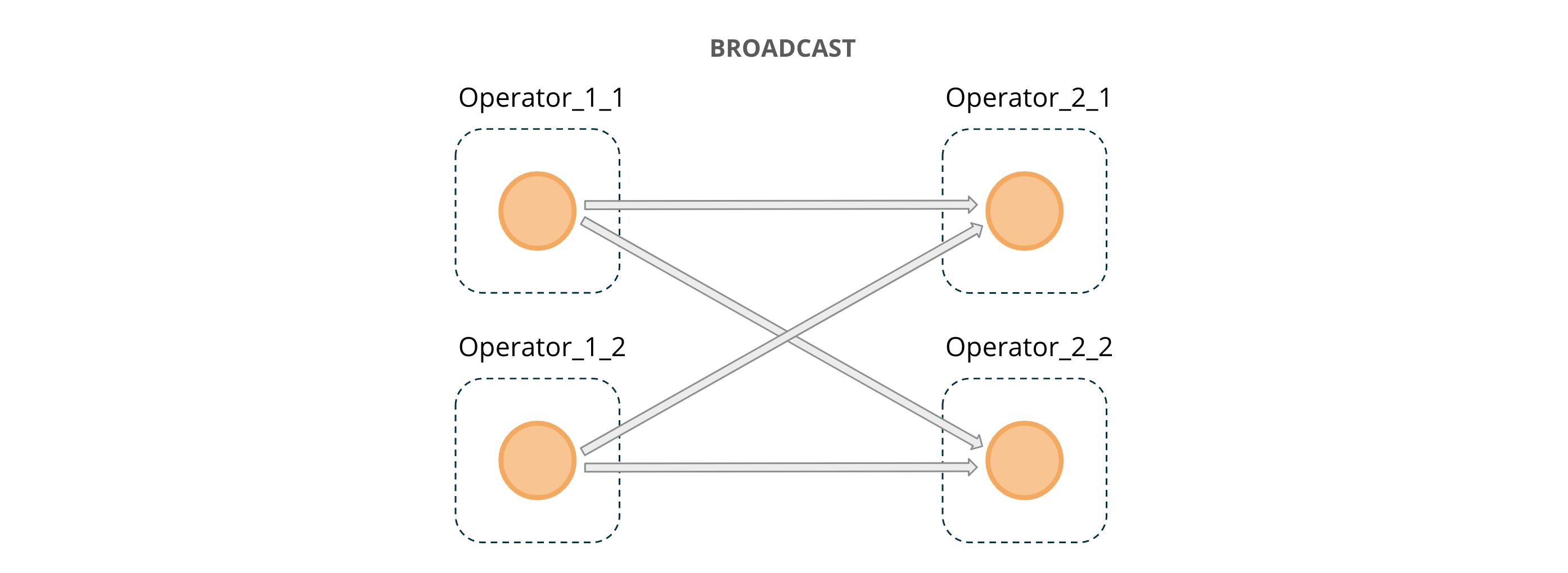 Figure 6: BROADCAST message passing across operator instances