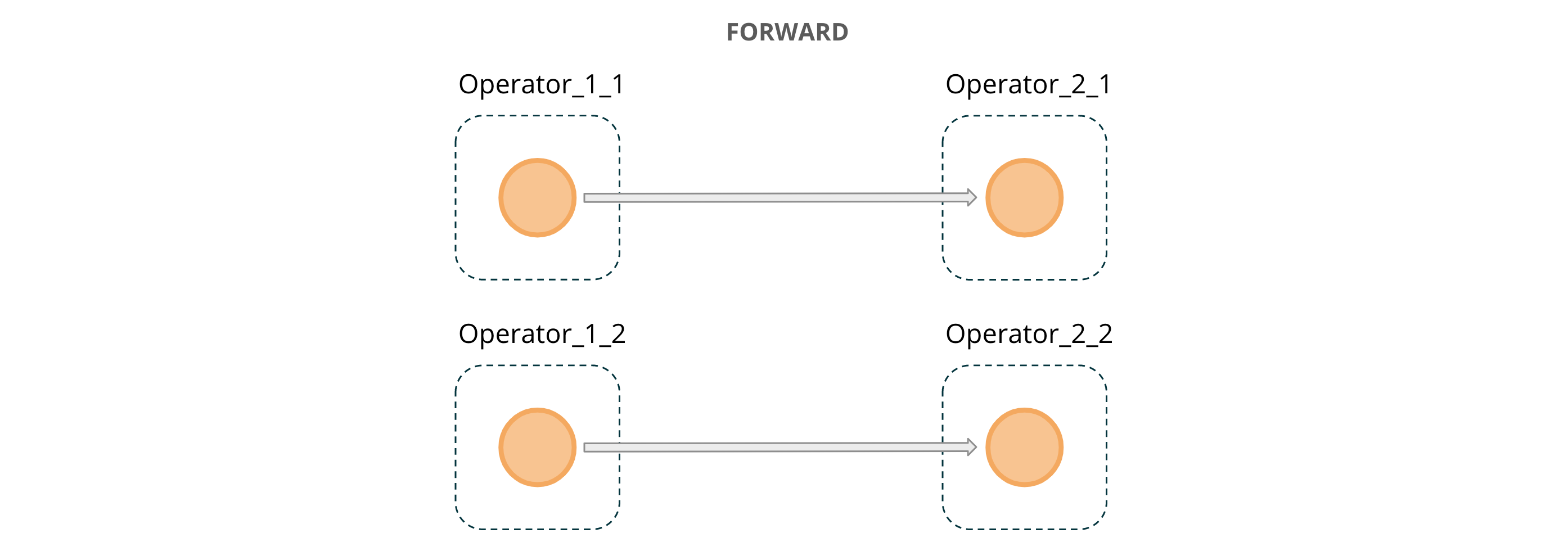 Figure 3: FORWARD message passing across operator instances