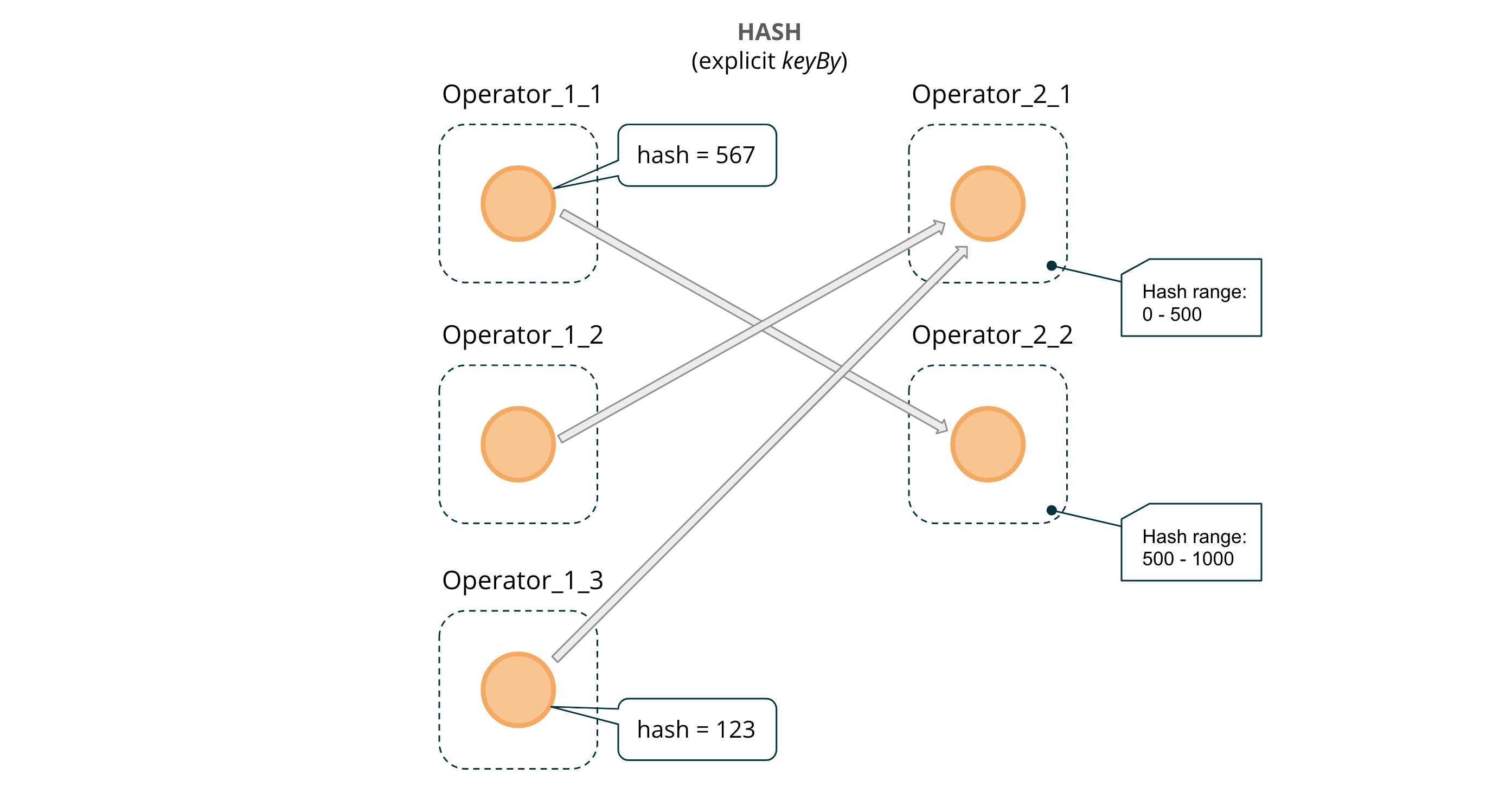 Figure 4: HASHED message passing across operator instances (via `keyBy`)