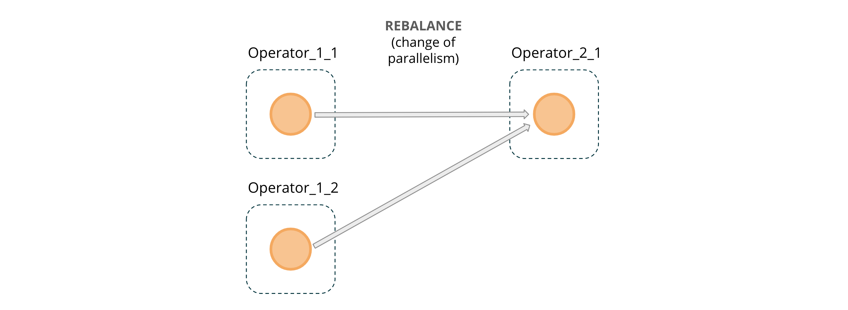 Figure 5: REBALANCE message passing across operator instances