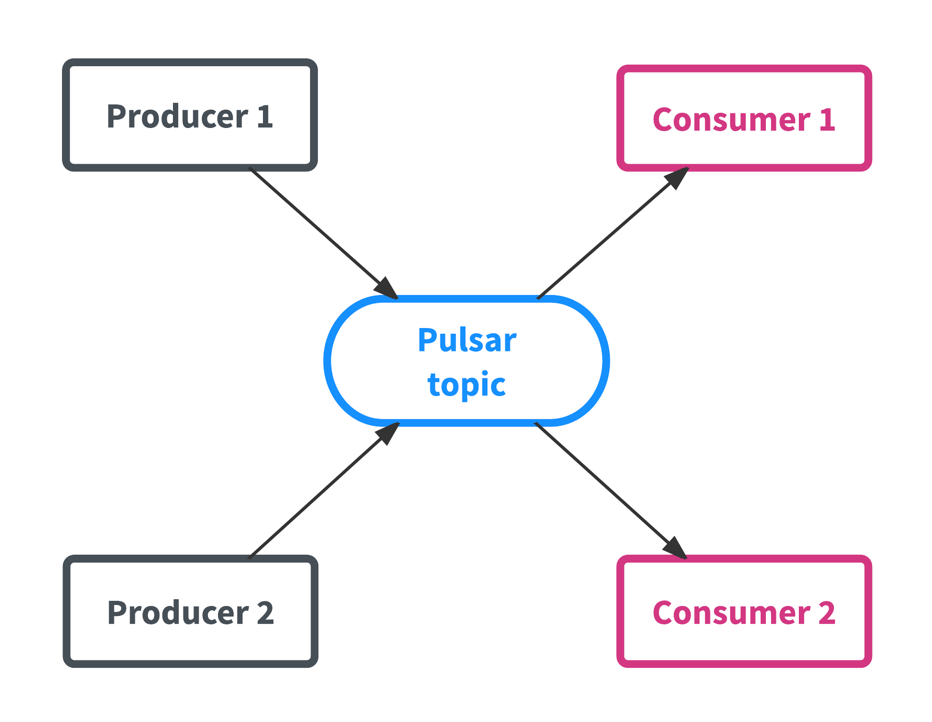 Pulsar producers and consumers
