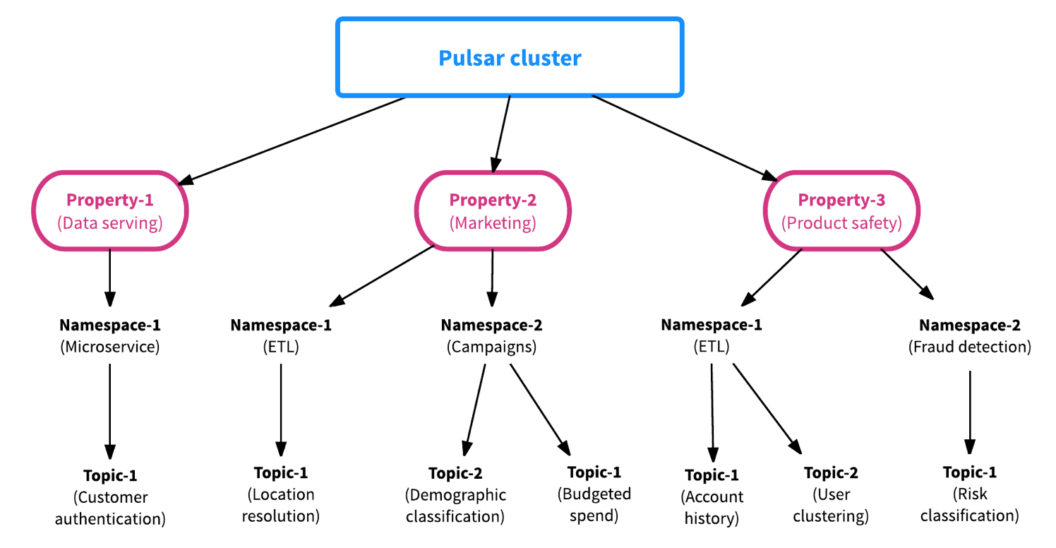 Apache Flink and Apache Pulsar