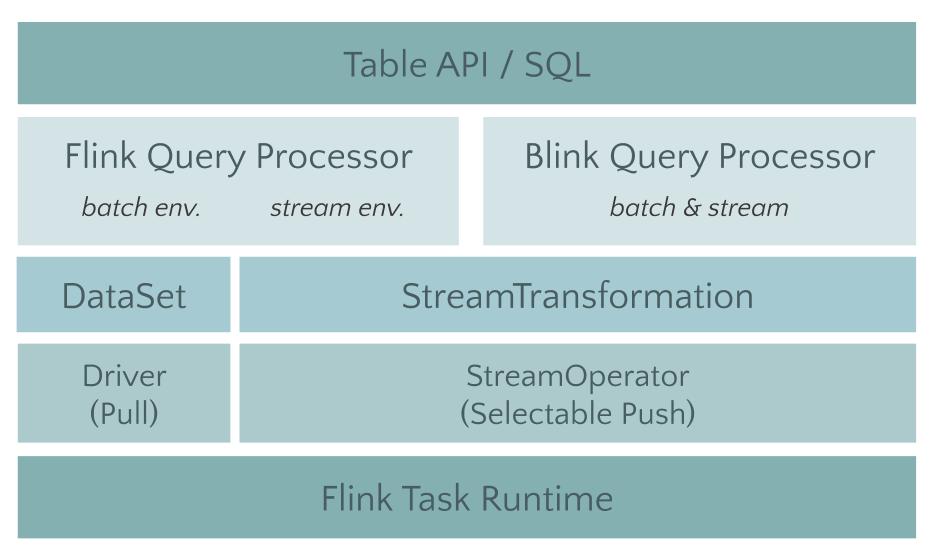 开源流处理框架Apache Flink 1.9.0 发布