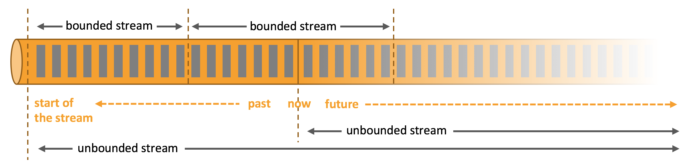 Processing of bounded and unbounded data.